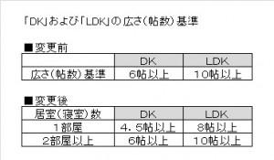 DK・LDK新旧比較表©砧生まれの不動産会社ヤマノエステート